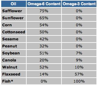 chris kresser omega 6 and 3 prevalanence
